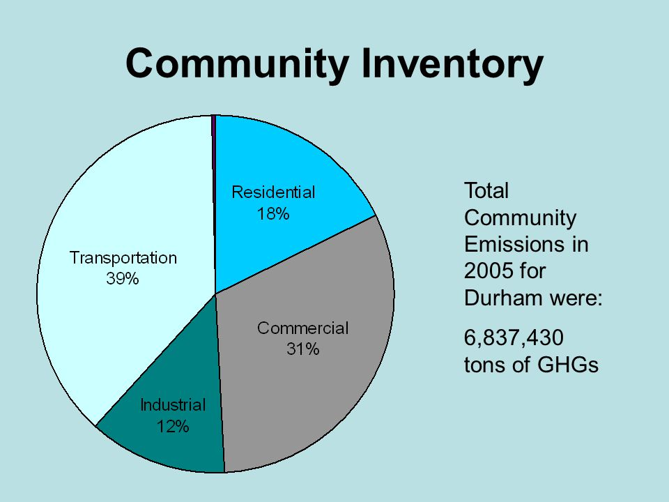 Community Inventory Total Community Emissions in 2005 for Durham were: 6,837,430 tons of GHGs