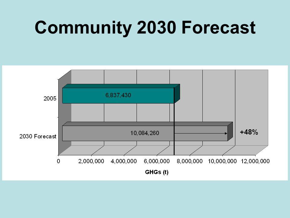 Community 2030 Forecast +48%