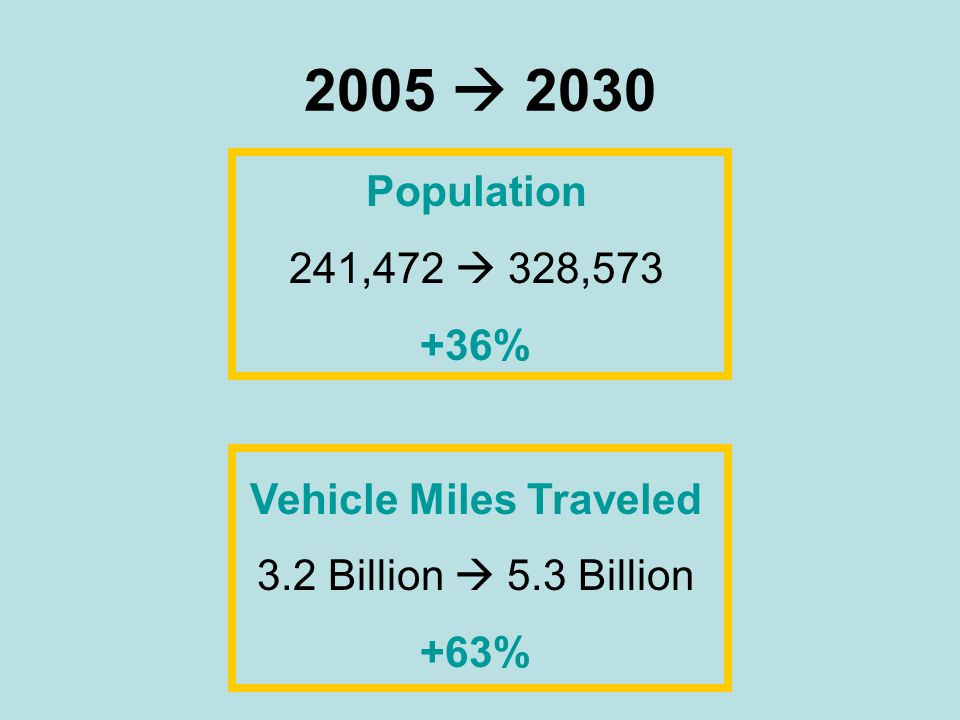 2005  2030 Population 241,472  328,573 +36% Vehicle Miles Traveled 3.2 Billion  5.3 Billion +63%