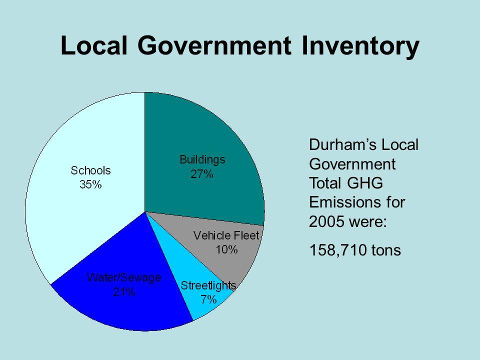 Local Government 2030 Forecast +5%