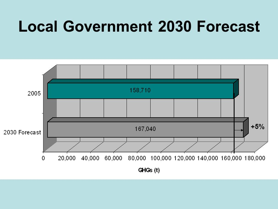 Local Government Operations Target Reduce emissions 50% by 2030