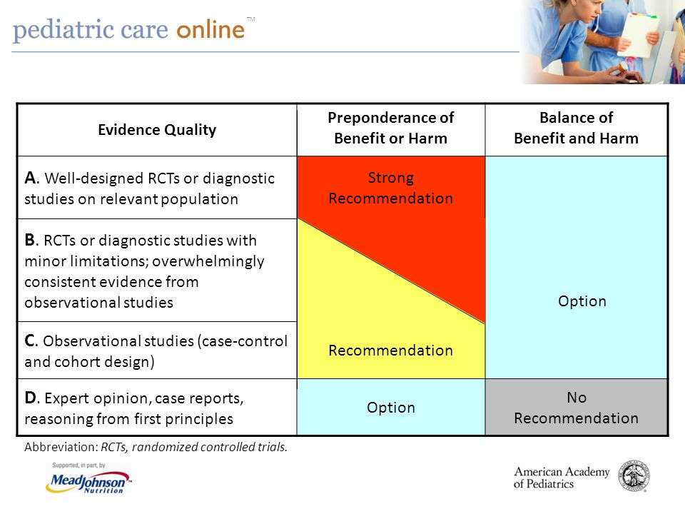 TM Evidence Quality Preponderance of Benefit or Harm Balance of Benefit and Harm A.