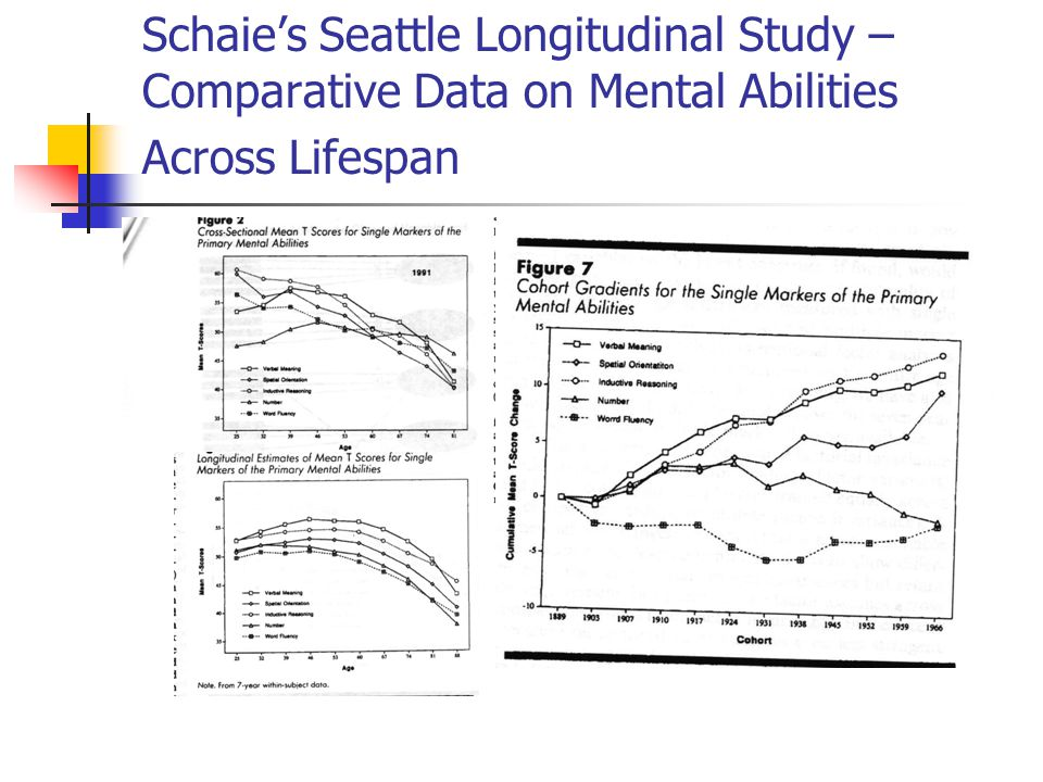 Schaie's Seattle Longitudinal Study – Comparative Data on Mental Abilities Across Lifespan