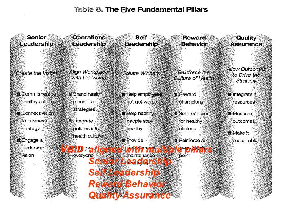 V BID aligned with multiple pillars Senior Leadership Self Leadership Reward Behavior Quality Assurance