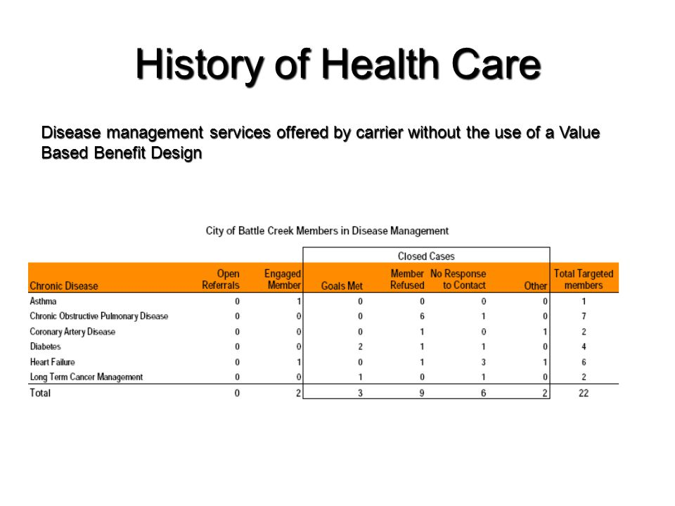 History of Health Care Disease management services offered by carrier without the use of a Value Based Benefit Design