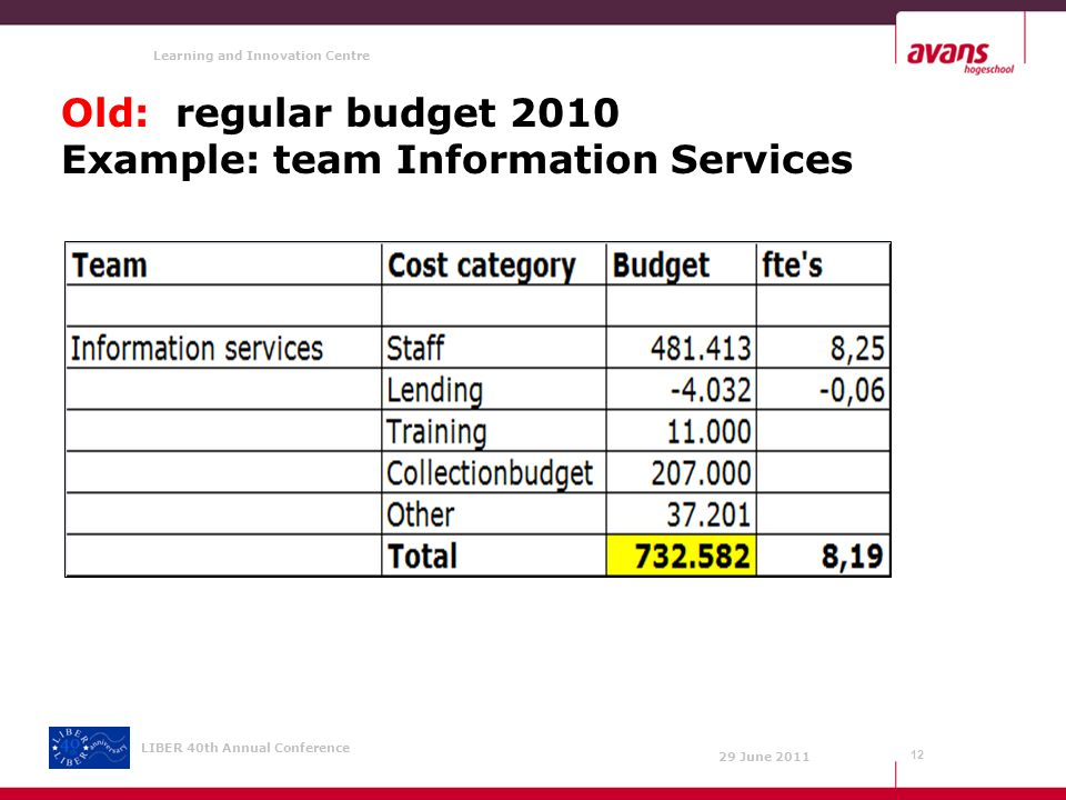Learning and Innovation Centre 29 June 2011 LIBER 40th Annual Conference Old: regular budget 2010 Example: team Information Services 12