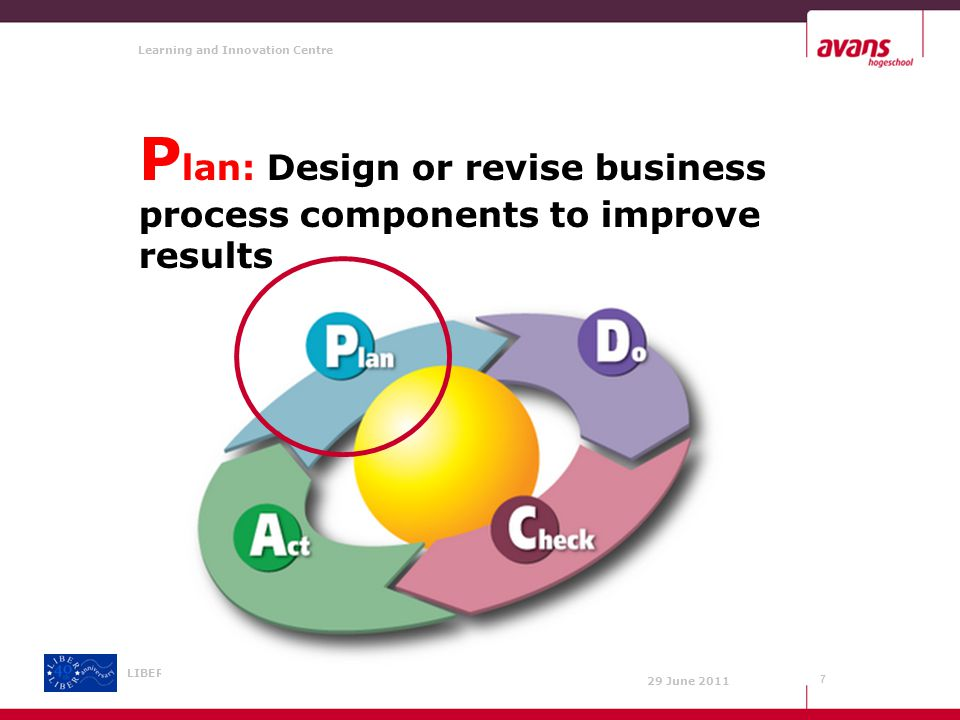Learning and Innovation Centre 29 June 2011 LIBER 40th Annual Conference P lan: Design or revise business process components to improve results 7