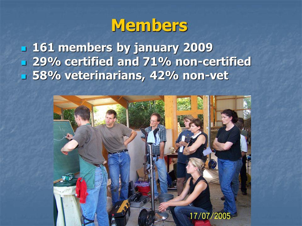 Members 161 members by january 2009 161 members by january 2009 29% certified and 71% non-certified 29% certified and 71% non-certified 58% veterinarians, 42% non-vet 58% veterinarians, 42% non-vet