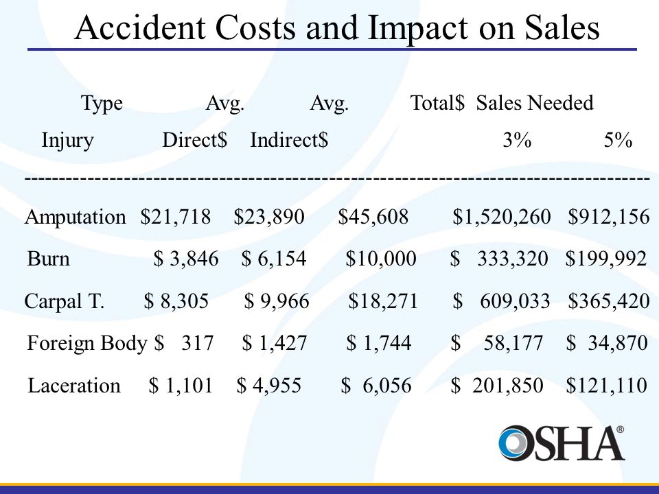 Accident Costs and Impact on Sales Type Avg. Avg.Total$ Sales Needed Injury Direct$ Indirect$3% 5% ---------------------------------------------------
