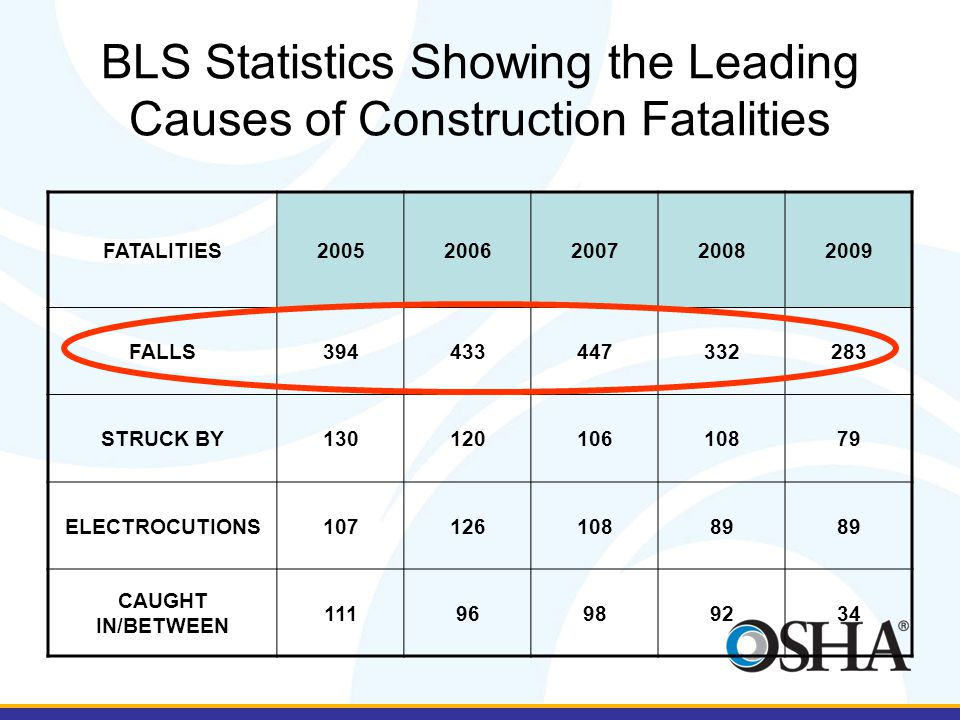 BLS Statistics Showing the Leading Causes of Construction Fatalities FATALITIES20052006200720082009 FALLS394433447332283 STRUCK BY13012010610879 ELECT