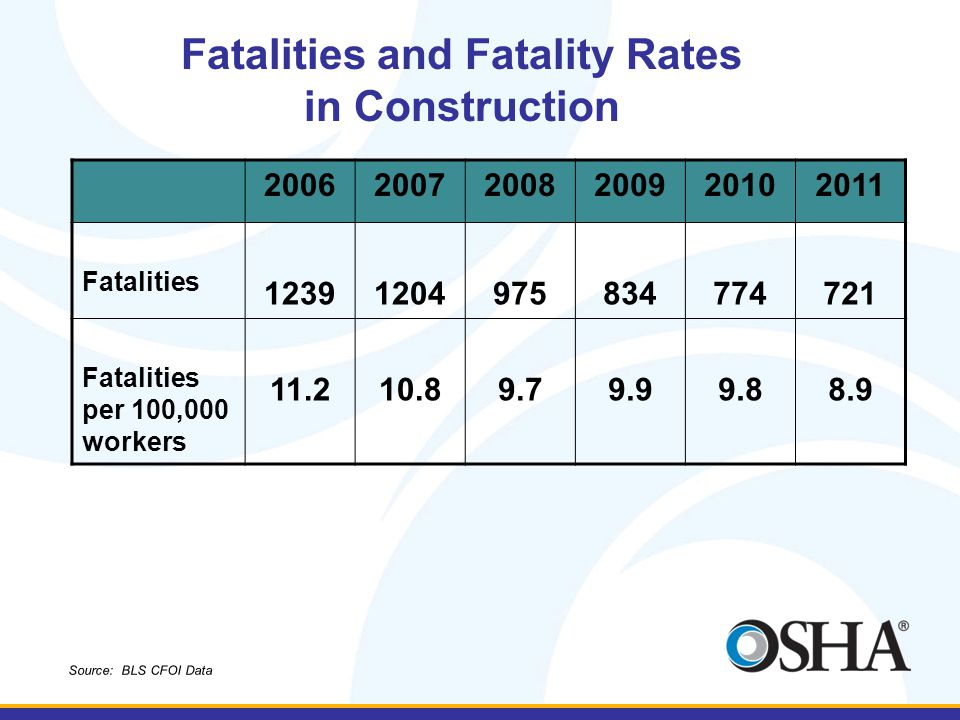 200620072008200920102011 Fatalities 12391204975834774721 Fatalities per 100,000 workers 11.210.89.79.99.88.9 Fatalities and Fatality Rates in Construction Source: BLS CFOI Data