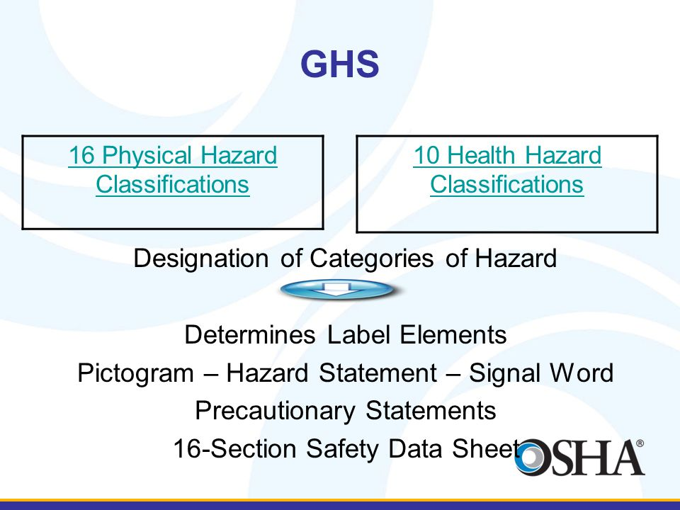 GHS 16 Physical Hazard Classifications 10 Health Hazard Classifications Designation of Categories of Hazard Determines Label Elements Pictogram – Hazard Statement – Signal Word Precautionary Statements 16-Section Safety Data Sheet