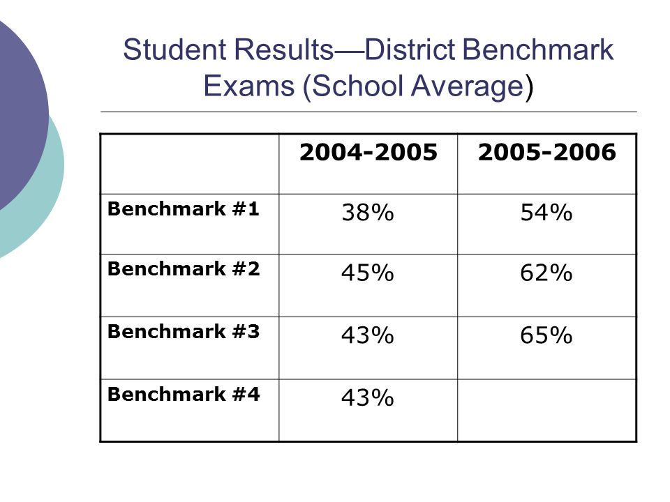 Student Results—District Benchmark Exams (School Average) 2004-20052005-2006 Benchmark #1 38%54% Benchmark #2 45%62% Benchmark #3 43%65% Benchmark #4