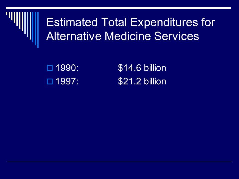 Estimated Total Expenditures for Alternative Medicine Services  1990:$14.6 billion  1997:$21.2 billion