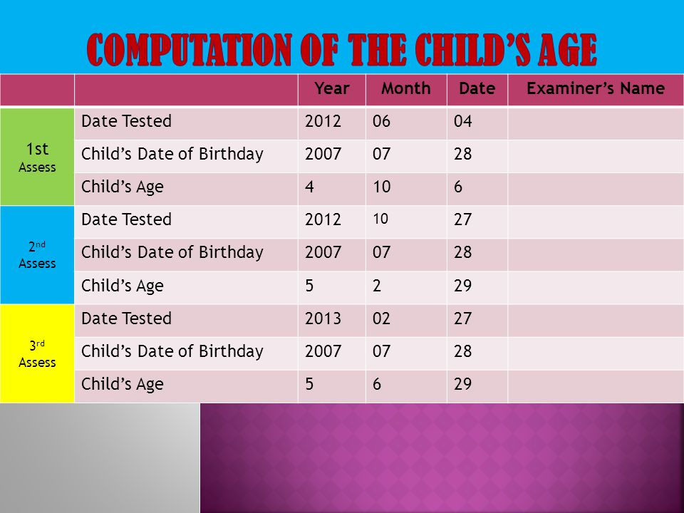 YearMonthDateExaminer's Name 1st Assess Date Tested20120604 Child's Date of Birthday20070728 Child's Age4106 2 nd Assess Date Tested2012 10 27 Child's
