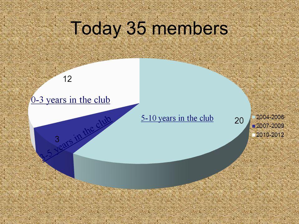 Today 35 members