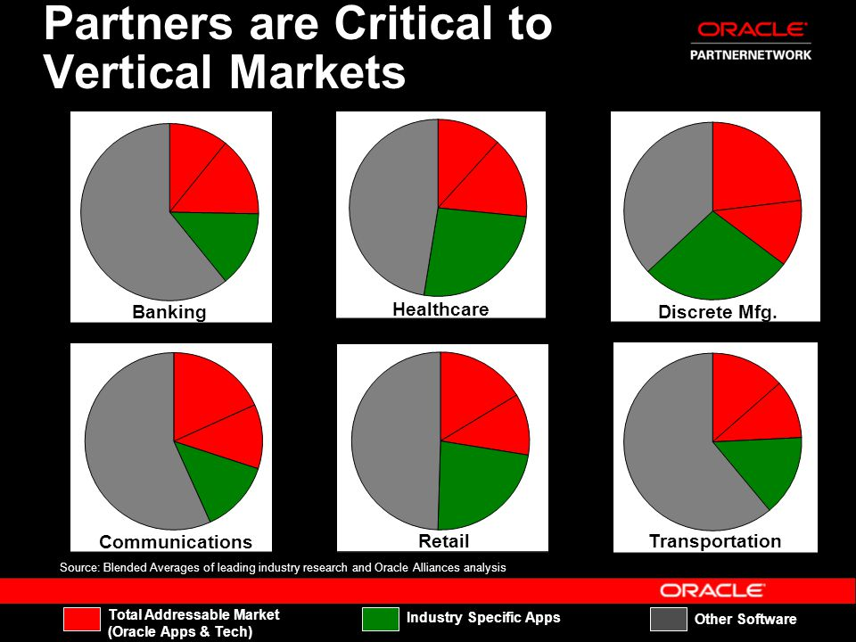 Partners are Critical to Vertical Markets Total Addressable Market (Oracle Apps & Tech) Industry Specific Apps Other Software Source: Blended Averages