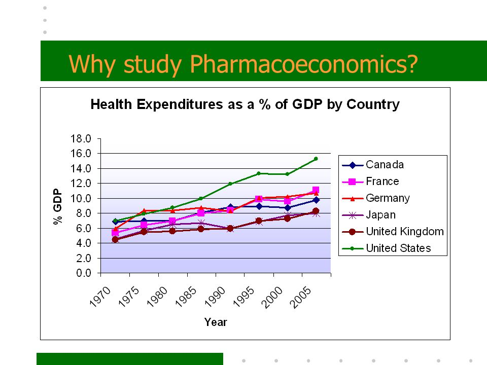 Why study Pharmacoeconomics?