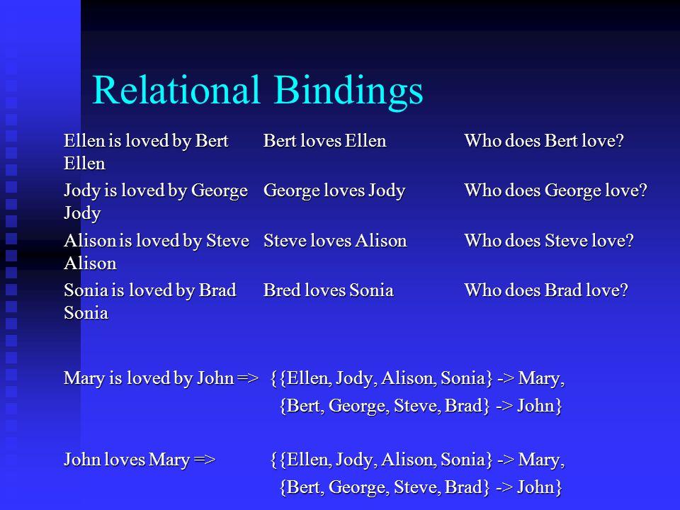 Relational Bindings Ellen is loved by Bert Bert loves EllenWho does Bert love? Ellen Jody is loved by GeorgeGeorge loves JodyWho does George love? Jod