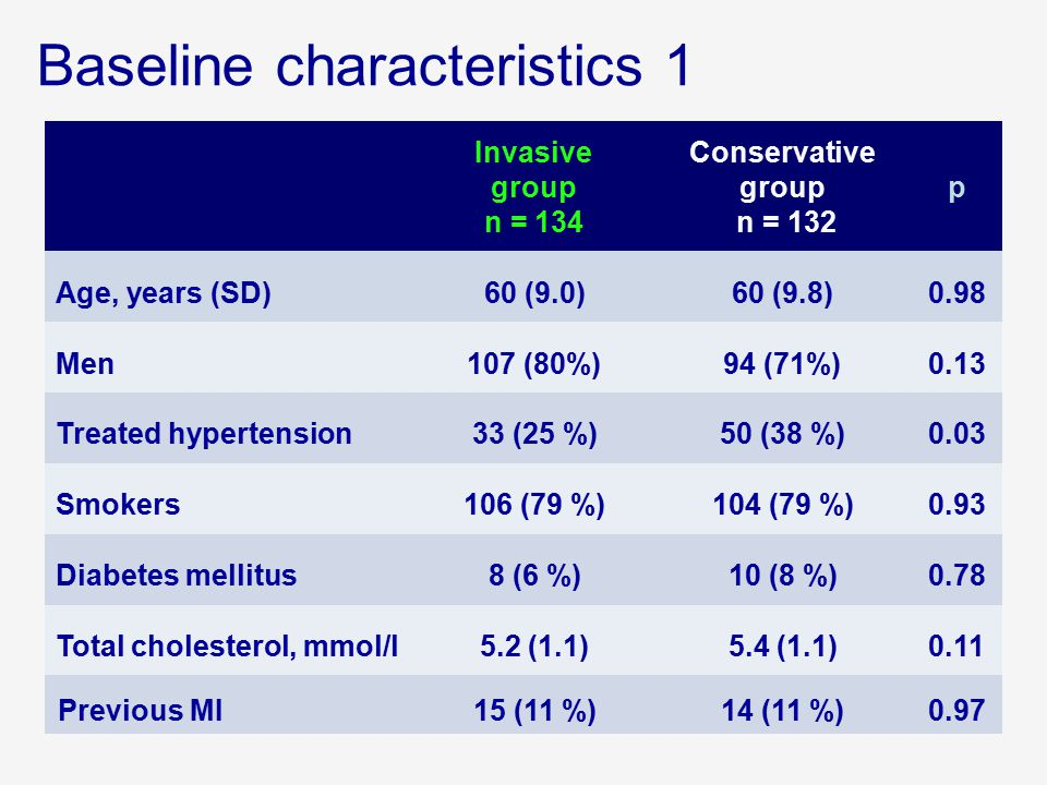 Invasive group n = 134 Conservative group n = 132 p Age, years (SD)60 (9.0)60 (9.8)0.98 Men107 (80%)94 (71%)0.13 Treated hypertension33 (25 %)50 (38 %
