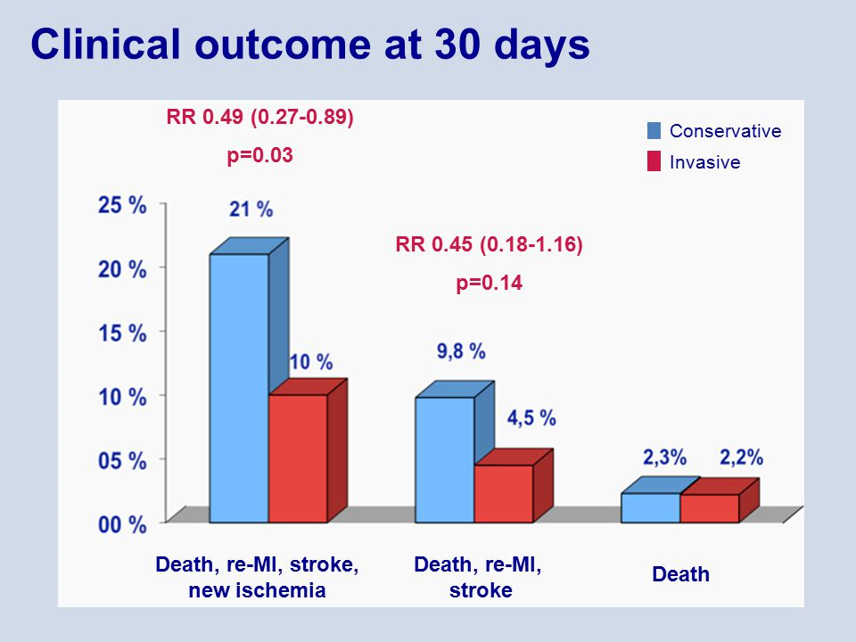 Clinical outcome at 30 days Death, re-MI, stroke, new ischemia Death, re-MI, stroke Death RR 0.49 (0.27-0.89) p=0.03 RR 0.45 (0.18-1.16) p=0.14 Invasi