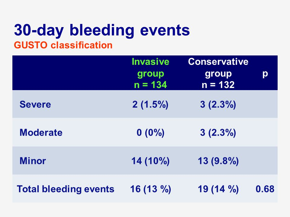 Invasive group n = 134 Conservative group n = 132 p Severe2 (1.5%)3 (2.3%) Moderate0 (0%)3 (2.3%) Minor14 (10%)13 (9.8%) Total bleeding events16 (13 %