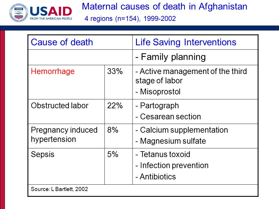 Maternal causes of death in Afghanistan 4 regions (n=154), 1999-2002 Cause of deathLife Saving Interventions - Family planning Hemorrhage33%- Active management of the third stage of labor - Misoprostol Obstructed labor22%- Partograph - Cesarean section Pregnancy induced hypertension 8%- Calcium supplementation - Magnesium sulfate Sepsis5%- Tetanus toxoid - Infection prevention - Antibiotics Source: L Bartlett, 2002