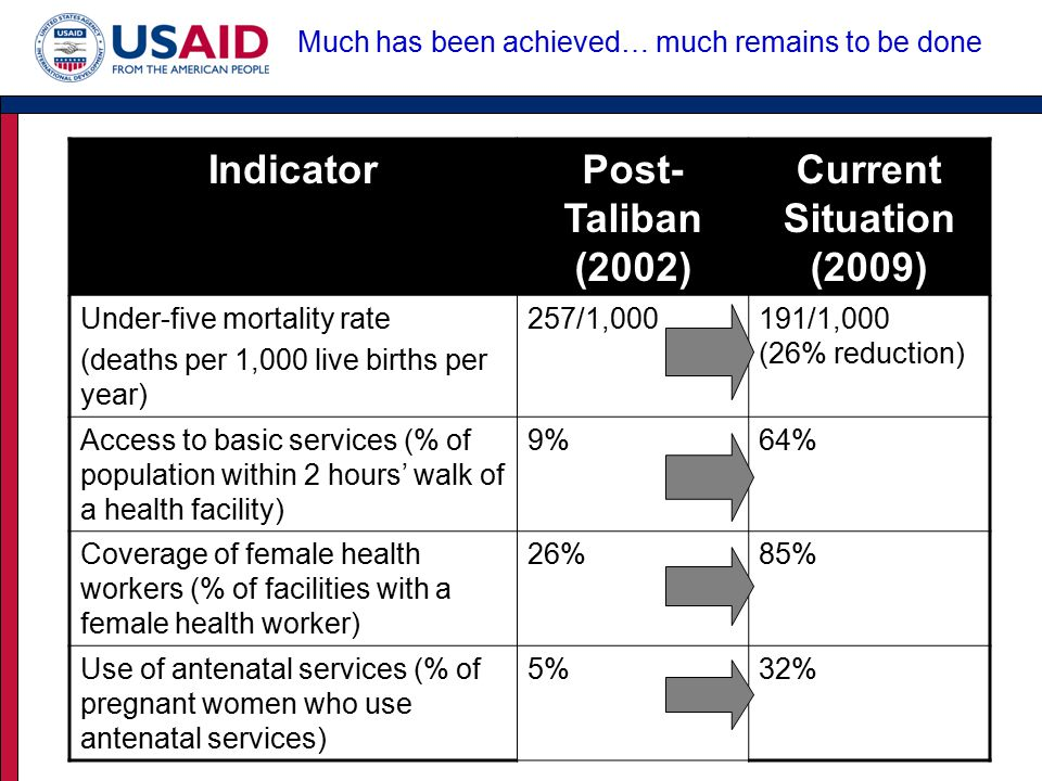 IndicatorPost- Taliban (2002) Current Situation (2009) Under-five mortality rate (deaths per 1,000 live births per year) 257/1,000191/1,000 (26% reduction) Access to basic services (% of population within 2 hours' walk of a health facility) 9%64% Coverage of female health workers (% of facilities with a female health worker) 26%85% Use of antenatal services (% of pregnant women who use antenatal services) 5%32% Much has been achieved… much remains to be done