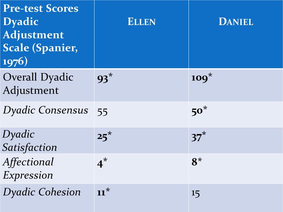 Pre-test Scores Dyadic Adjustment Scale (Spanier, 1976) E LLEN D ANIEL Overall Dyadic Adjustment 93*109* Dyadic Consensus5550* Dyadic Satisfaction 25*