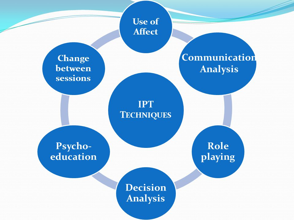 IPT T ECHNIQUES Use of Affect Role playing Decision Analysis Psycho- education Change between sessions Communication Analysis