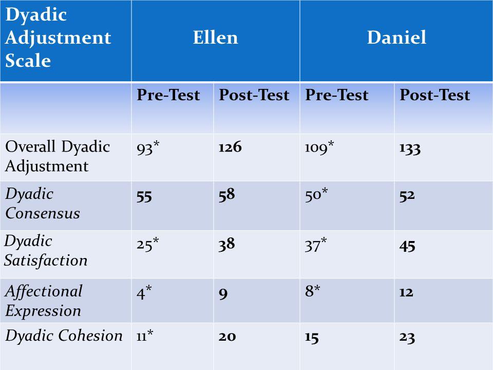 Dyadic Adjustment Scale EllenDaniel Pre-TestPost-TestPre-TestPost-Test Overall Dyadic Adjustment 93*126109*133 Dyadic Consensus 555850*52 Dyadic Satis