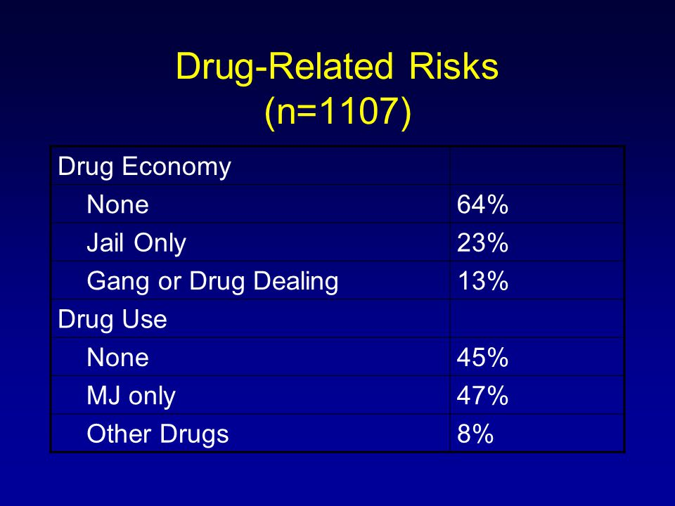 Drug-Related Risks (n=1107) Drug Economy None64% Jail Only23% Gang or Drug Dealing13% Drug Use None45% MJ only47% Other Drugs8%