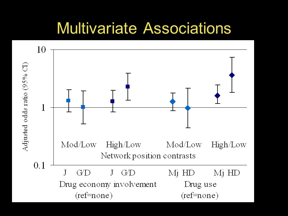 Multivariate Associations Multinomial logistic regression, cluster robust standard errors, adjusted for age, sex, partner type, study wave