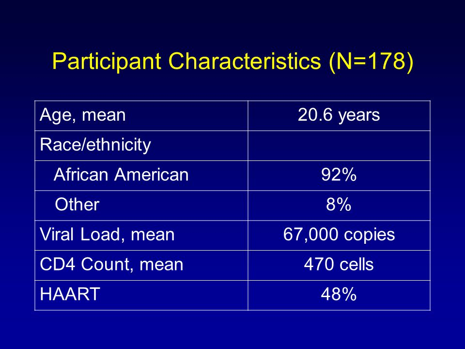 Participant Characteristics (N=178) Age, mean20.6 years Race/ethnicity African American92% Other8% Viral Load, mean67,000 copies CD4 Count, mean470 cells HAART48%