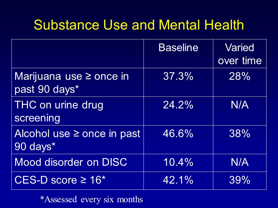 Substance Use and Mental Health BaselineVaried over time Marijuana use ≥ once in past 90 days* 37.3%28% THC on urine drug screening 24.2%N/A Alcohol use ≥ once in past 90 days* 46.6%38% Mood disorder on DISC10.4%N/A CES-D score ≥ 16*42.1%39% *Assessed every six months