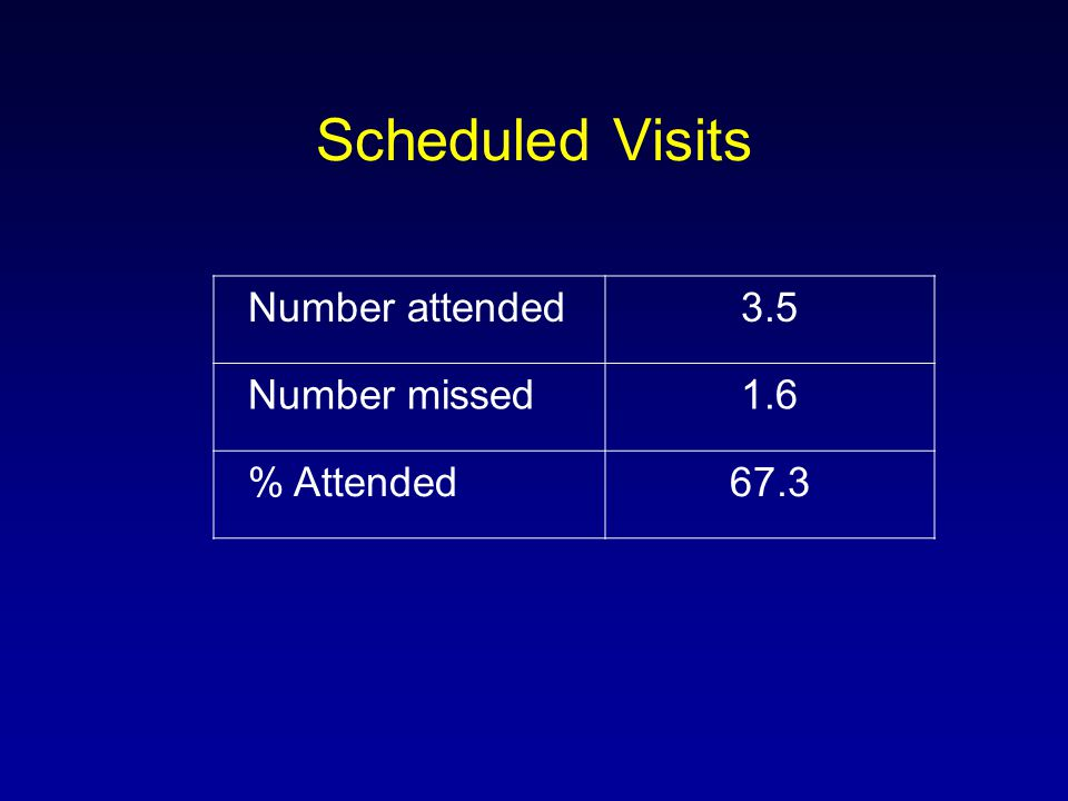 Scheduled Visits Number attended3.5 Number missed1.6 % Attended67.3