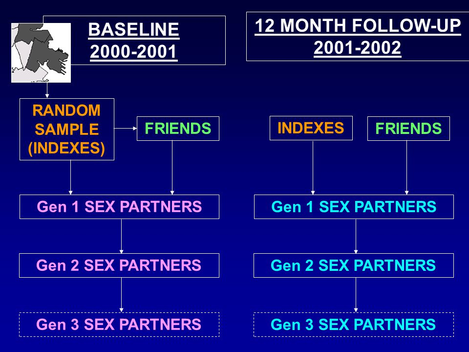 RANDOM SAMPLE (INDEXES) Gen 1 SEX PARTNERS FRIENDS BASELINE 2000-2001 Gen 3 SEX PARTNERS Gen 2 SEX PARTNERS 12 MONTH FOLLOW-UP 2001-2002 INDEXES Gen 1 SEX PARTNERS FRIENDS Gen 3 SEX PARTNERS Gen 2 SEX PARTNERS