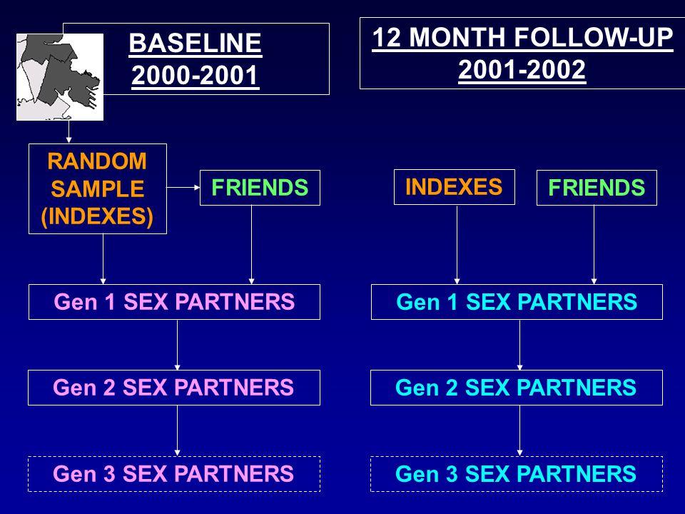 PositionIndividualPartner 111 21? 31>1 4 1 / ? 5>1 Network position