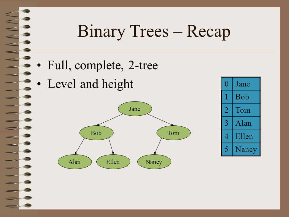 Binary Trees – Recap Full, complete, 2-tree Level and height Jane BobTom AlanEllenNancy 0Jane 1Bob 2Tom 3Alan 4Ellen 5Nancy