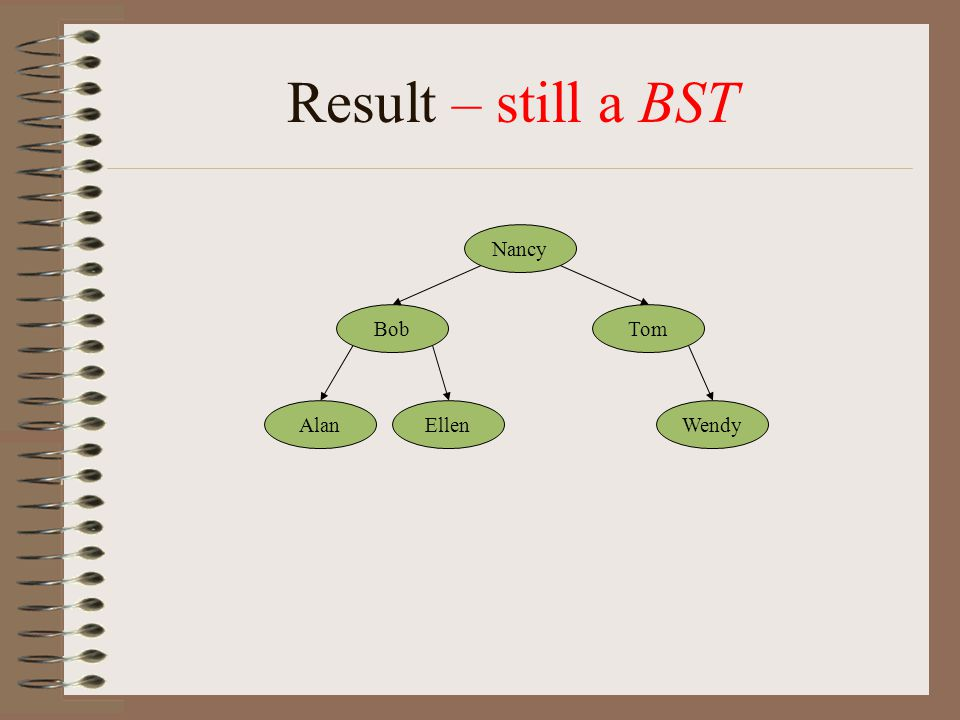 Result – still a BST Nancy BobTom AlanEllenWendy