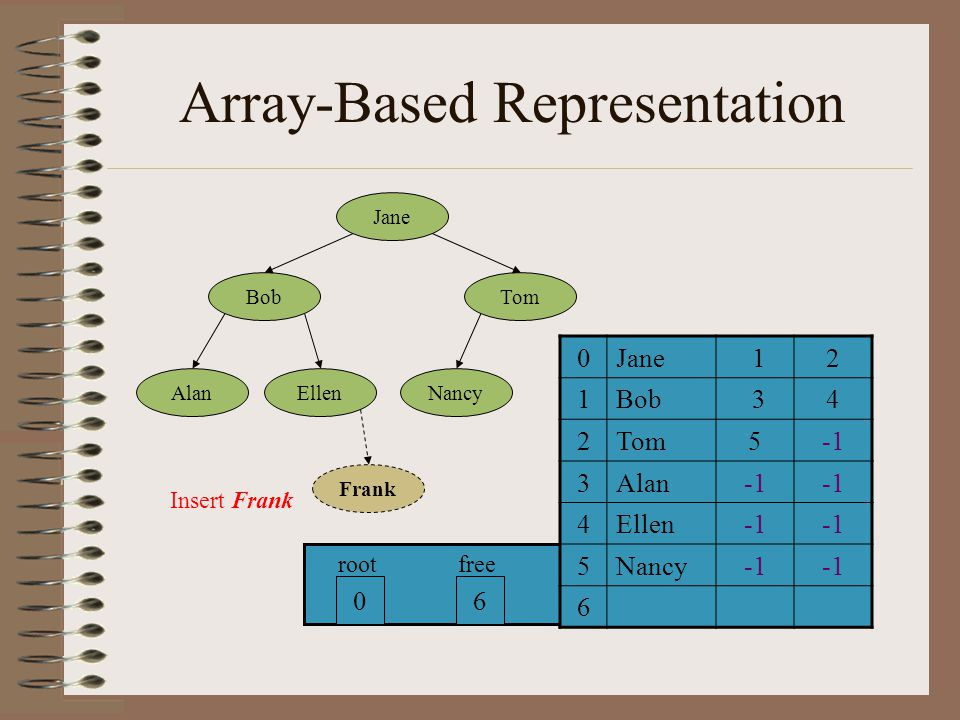Balanced Tree A binary tree is (height) balanced if –the height of any of its node's left subtree differes from the height of the node's right subtree no more than 1.
