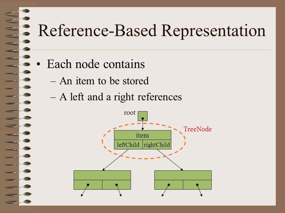 Reference-Based Representation Each node contains –An item to be stored –A left and a right references item leftChildrightChild root TreeNode