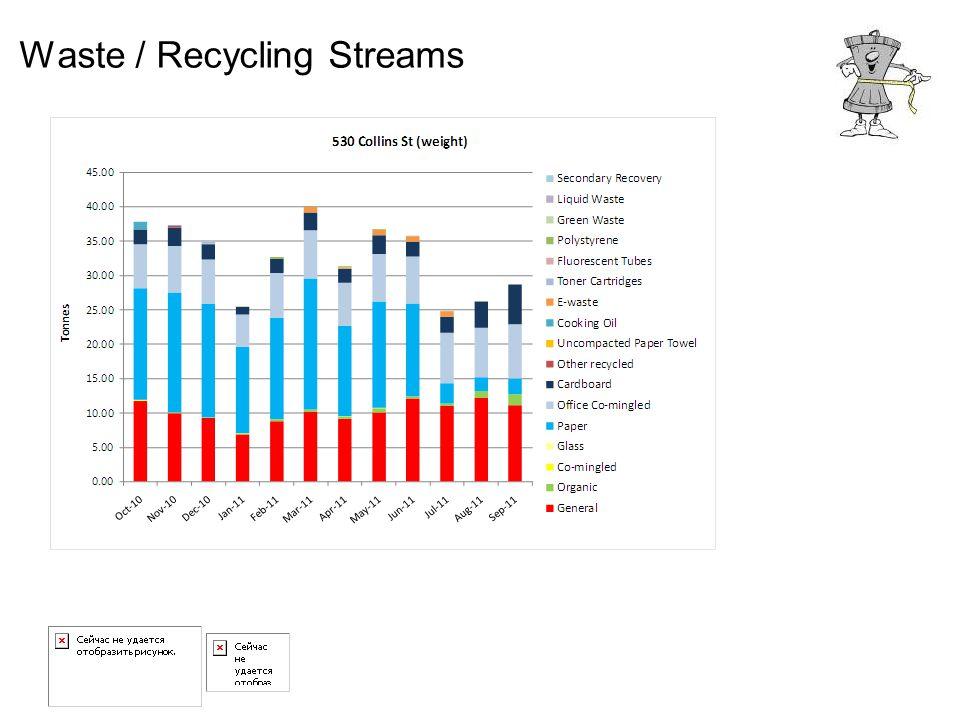 Waste / Recycling Streams