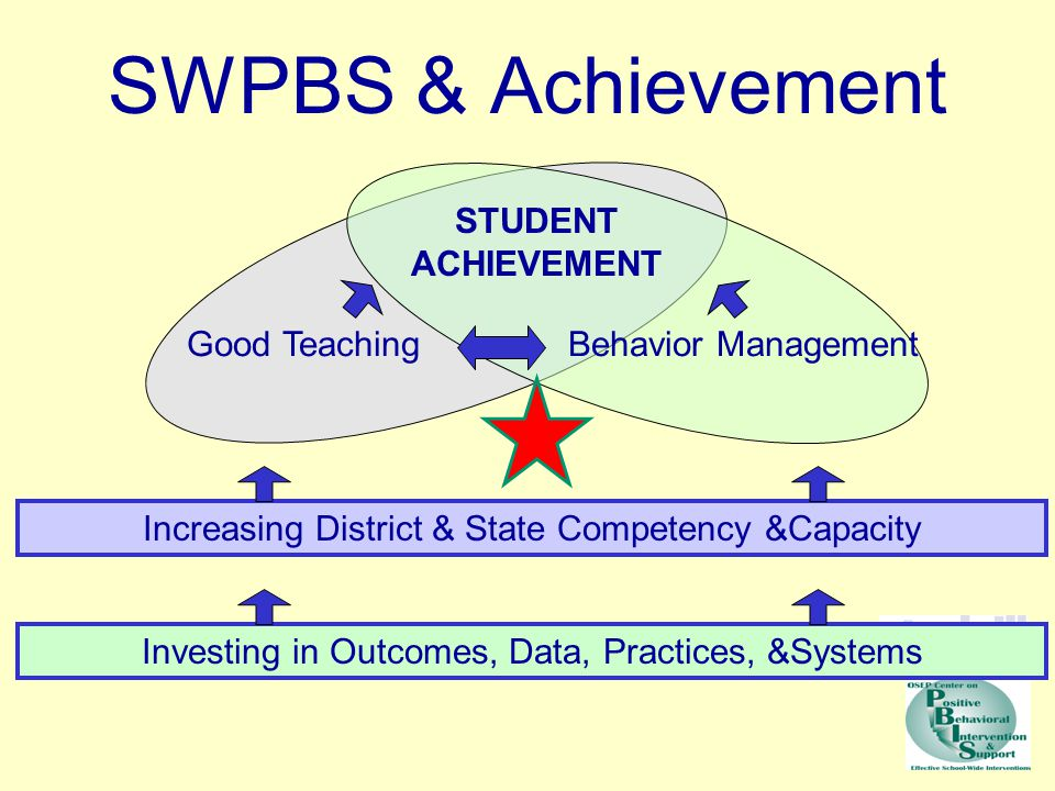 Staff members actively supervising across all school settings Integrated behavior initiatives >80% of students receive at least one positive acknowledgement daily