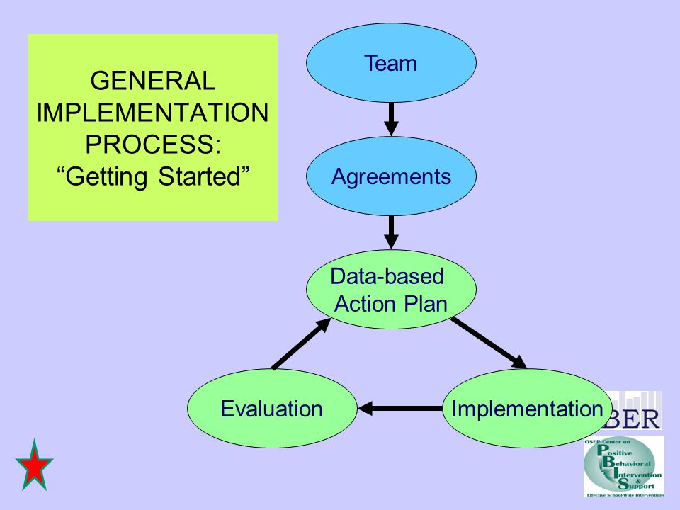 Agreements Team Data-based Action Plan ImplementationEvaluation GENERAL IMPLEMENTATION PROCESS: Getting Started