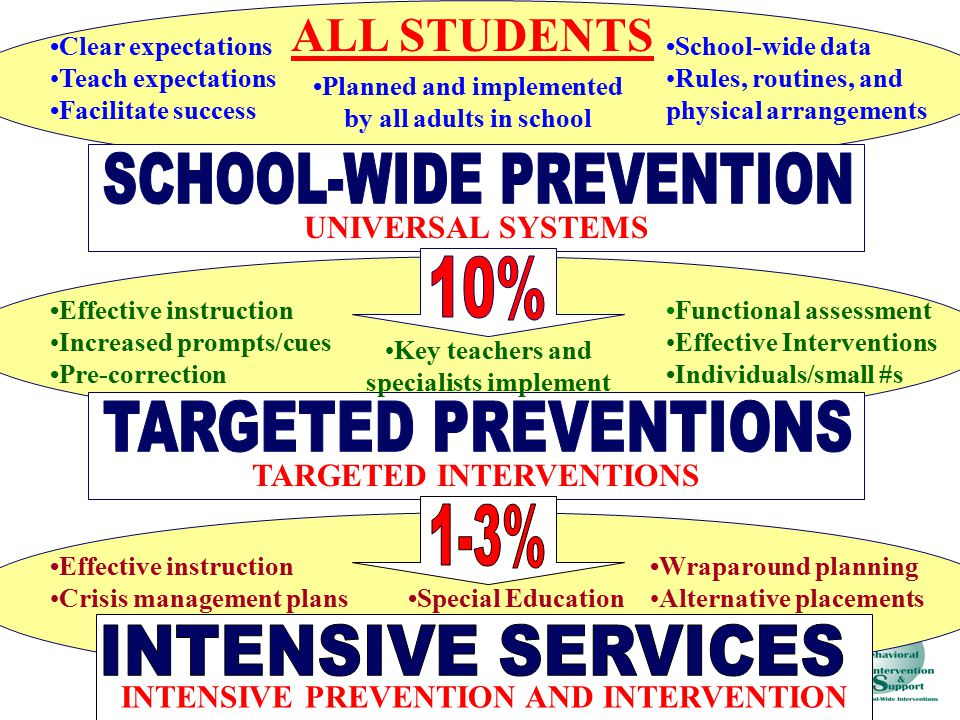 ALL STUDENTS UNIVERSAL SYSTEMS Clear expectationsTeach expectations Facilitate success School-wide dataRules, routines, and physical arrangements Planned and implemented by all adults in school Effective instructionIncreased prompts/cues Pre-correction Functional assessmentEffective Interventions Individuals/small #s TARGETED INTERVENTIONS Key teachers and specialists implement INTENSIVE PREVENTION AND INTERVENTION Wraparound planningAlternative placements Effective instructionCrisis management plans Special Education