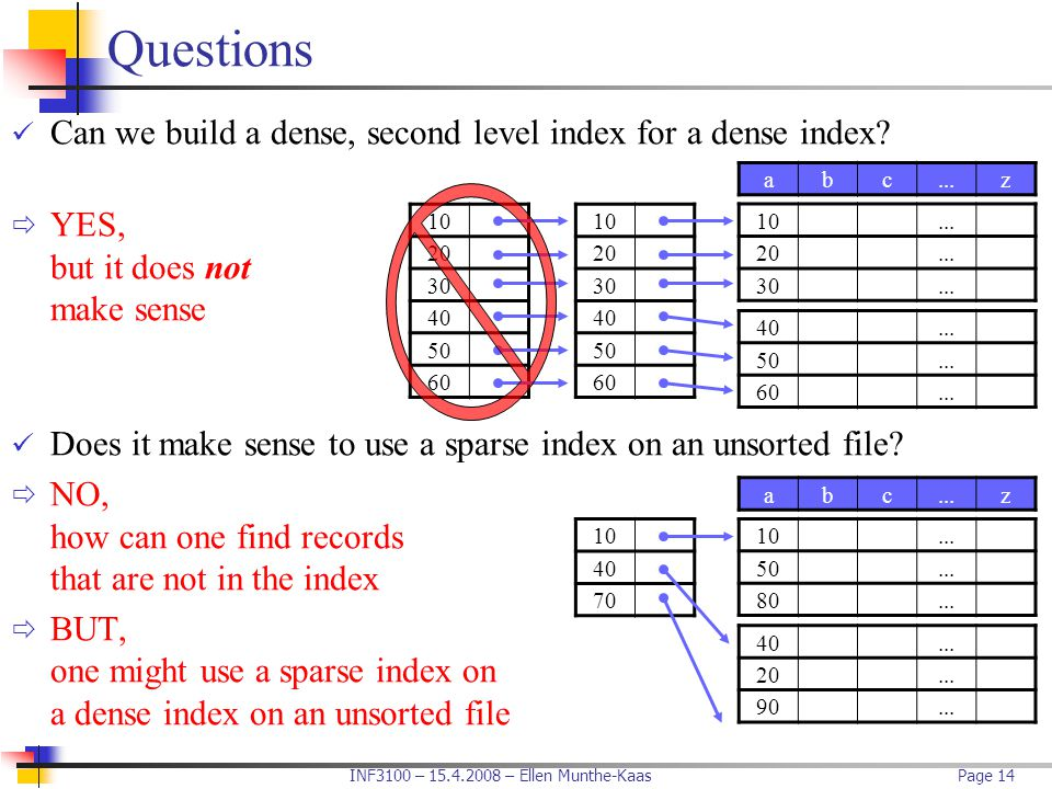 INF3100 – 15.4.2008 – Ellen Munthe-KaasPage 14 Questions Can we build a dense, second level index for a dense index?  YES, but it does not make sense