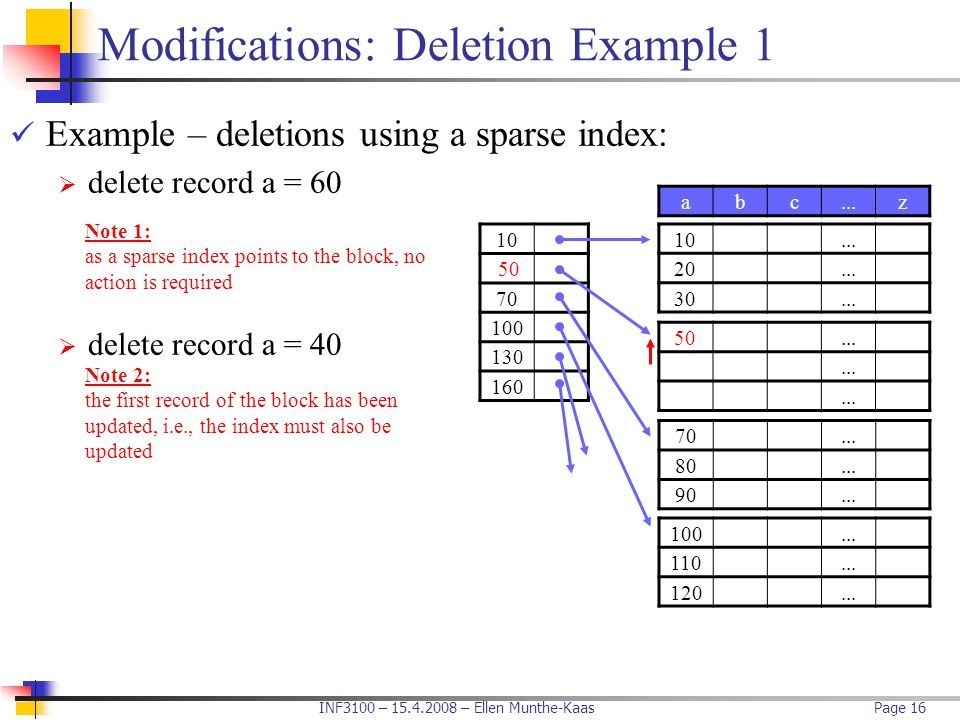 INF3100 – 15.4.2008 – Ellen Munthe-KaasPage 16 Modifications: Deletion Example 1 Example – deletions using a sparse index:  delete record a = 60  de