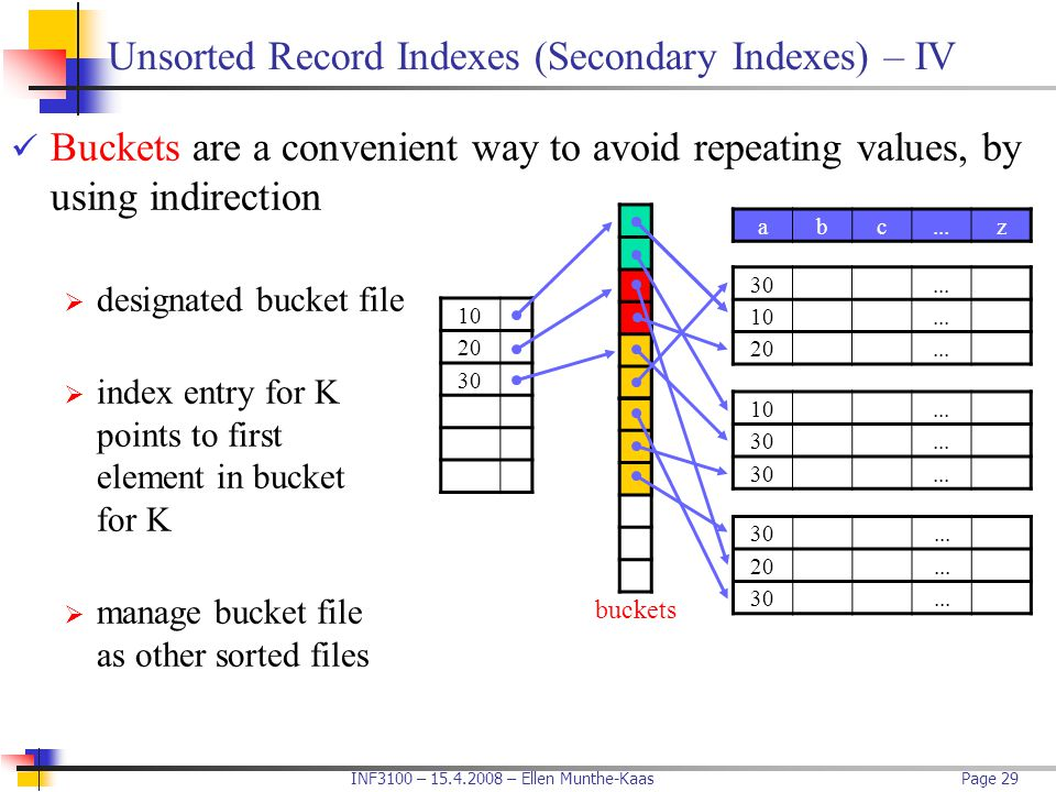 INF3100 – 15.4.2008 – Ellen Munthe-KaasPage 29 Unsorted Record Indexes (Secondary Indexes) – IV Buckets are a convenient way to avoid repeating values