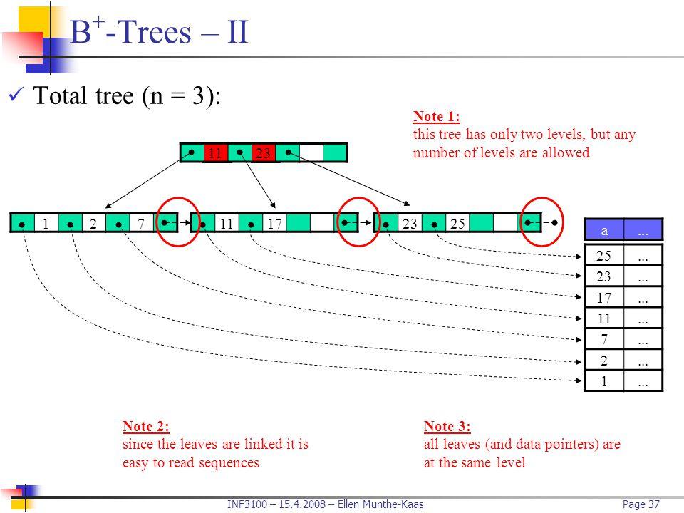 INF3100 – 15.4.2008 – Ellen Munthe-KaasPage 37 B + -Trees – II Total tree (n = 3): 1123 a... 25... 23... 17... 11... 7 2 1 11172325127 Note 1: this tr